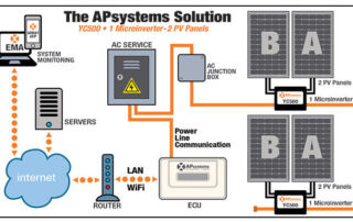 APsystems solution