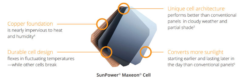 SunPower Maxeon Cell